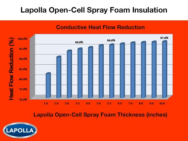 Lapolla open-cell spray foam insulatoins